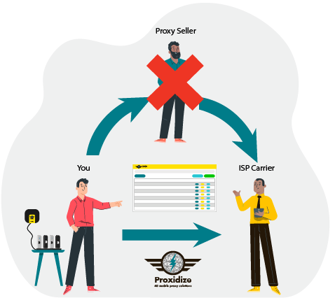 Proxidize will help you replace proxy sellers